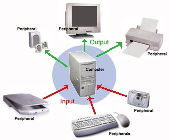 Output और Input Device
