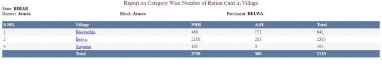 Bihar Ration Card Download
