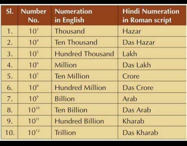 मिलियन बिलियन ट्रिलियन कितना होता है