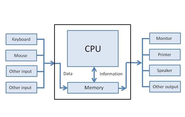CPU के मेन पार्ट्स