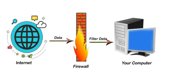 Firewall  कैसे काम करता है