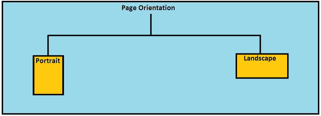 पेज ओरिएंटेशन कैसे उपयोग किया जाता है?