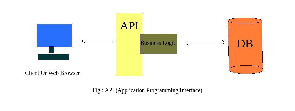 API क्या है