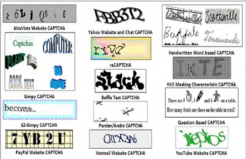 Captcha Code Full Form