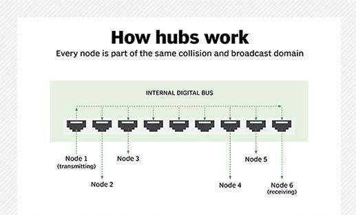 Network Hub Kya Hai
