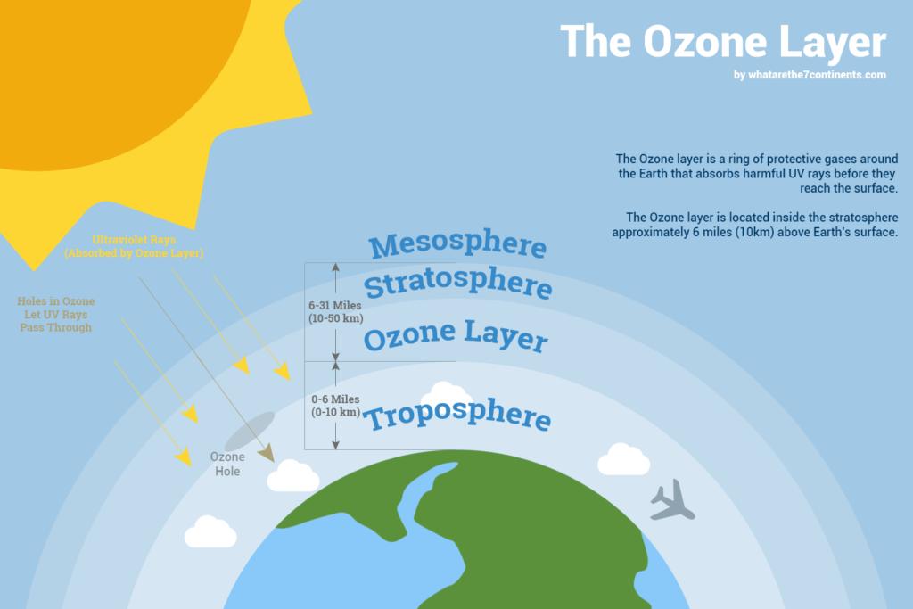 Ozone Layer kya hai