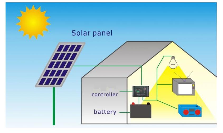 सौर ऊर्जा क्या है