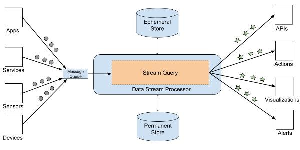 Main stream processor